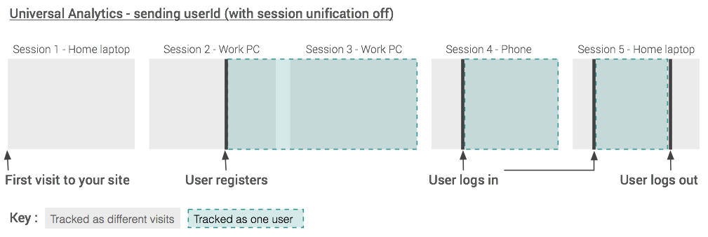 Session unification off