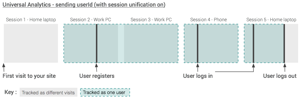 Session unification on