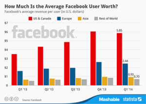 average facebook user worth